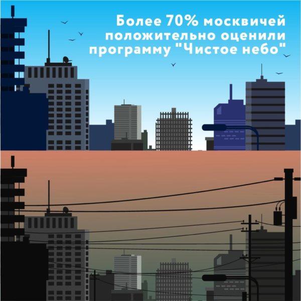 Свыше 70 процентов москвичей положительно оценили программу «Чистое небо»