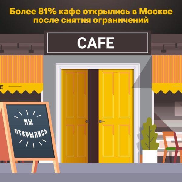 Более 11 тысяч предприятий общественного питания Москвы открылись после самоизоляции